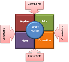 4 Ps of Marketing Mix